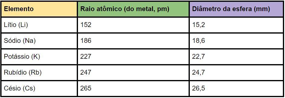Tabela de raios atômicos