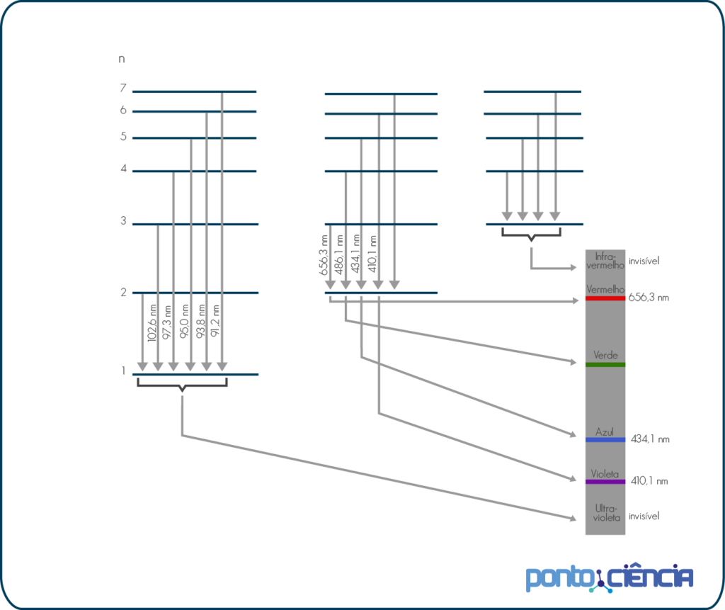 transições eletrônicas e linhas